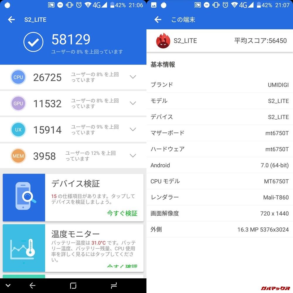 UMIDIGI S2 LITE/メモリ4GB(Android 7)実機AnTuTuベンチマークスコアは総合が58129点、3D性能が11532点。