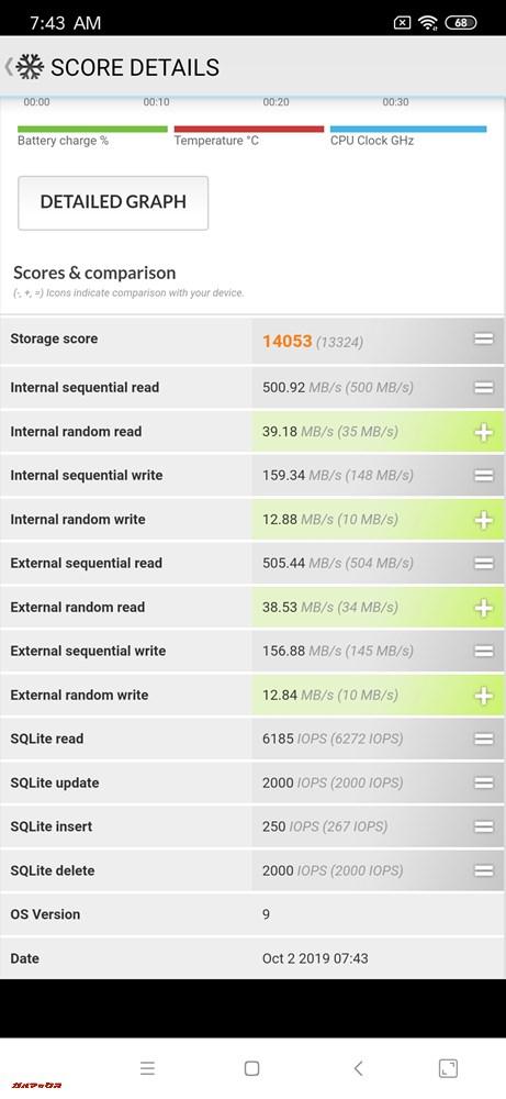 ストレージの速度はReadが500.92MB/s、Writeが159.39MB/s。書き込み速度が100MB/s台