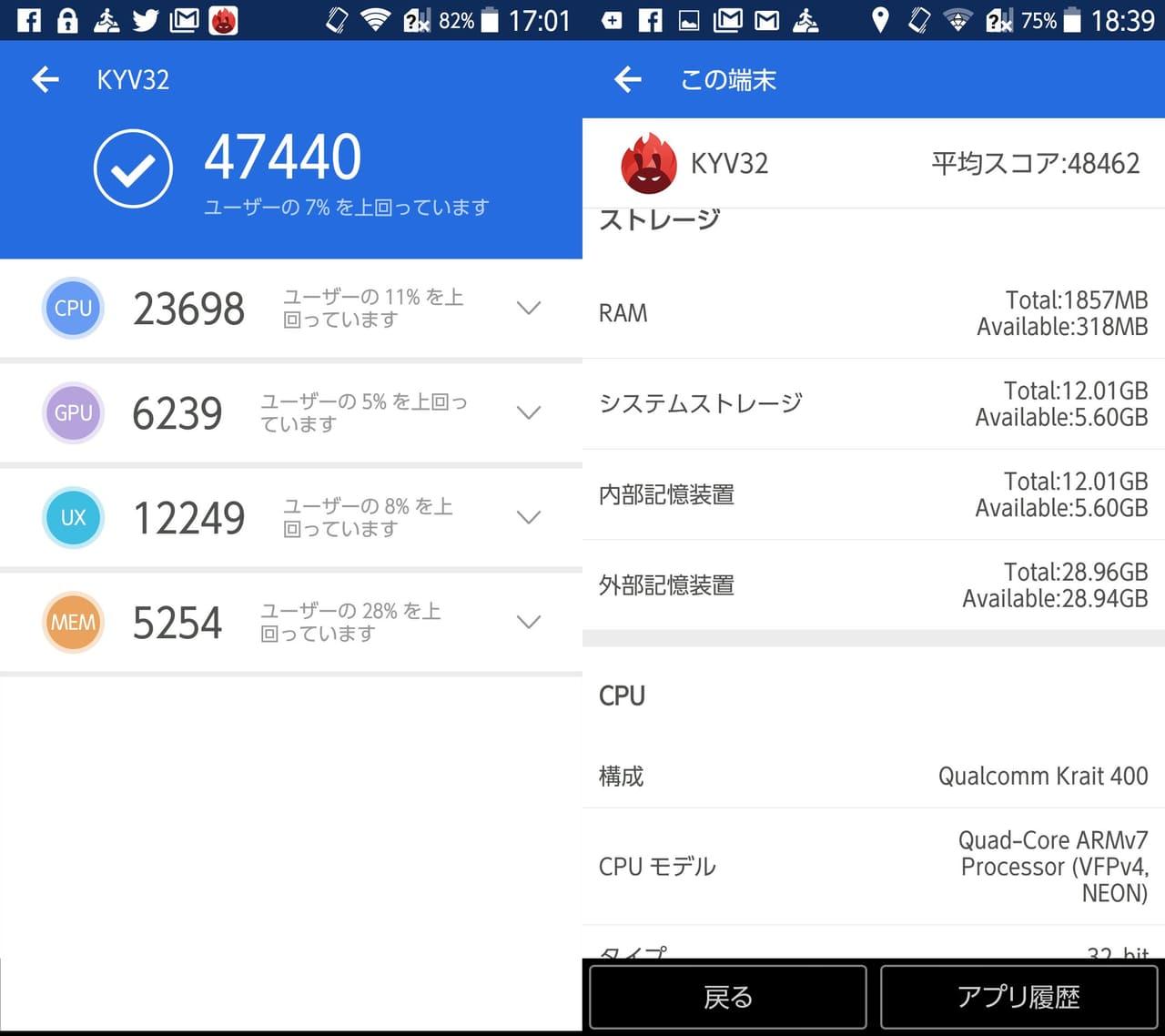 BASIO KYV32(Android 4.4)実機AnTuTuベンチマークスコアは総合が47440点、3D性能が6239点。
