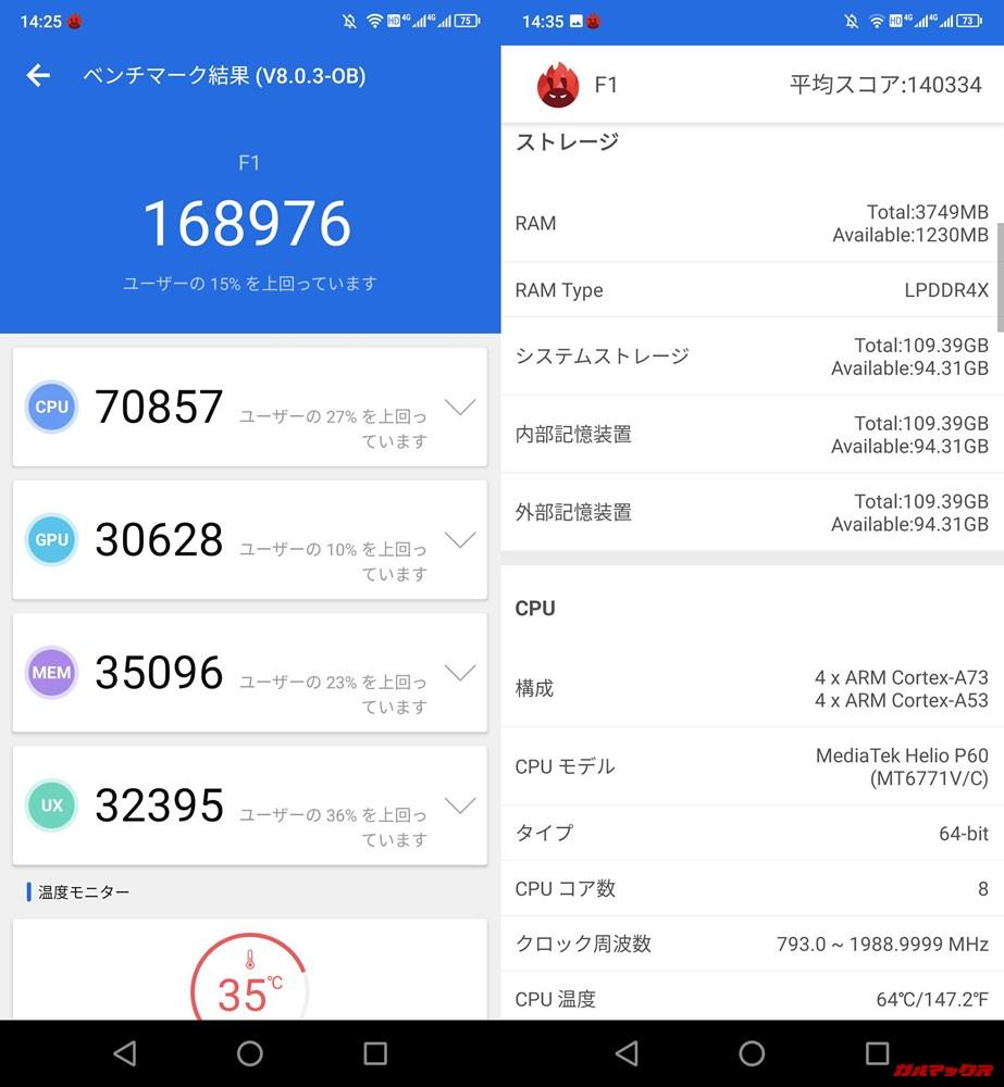 UMIDIGI F1(Android 9)実機AnTuTuベンチマークスコアは総合が168976点、3D性能が30628点。