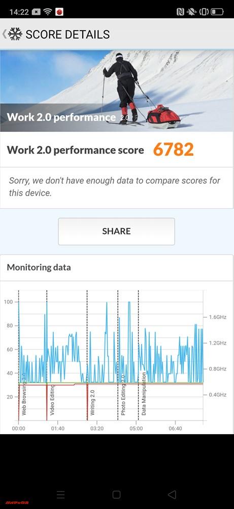 OPPO Reno AのPCMark for Androidのスコアは6782点。