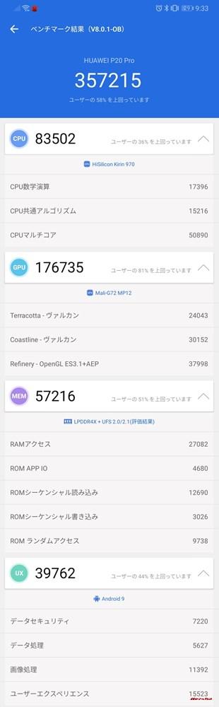 HUAWEI P20 Pro(Android 9)実機AnTuTuベンチマークスコアは総合が357215点、3D性能が176735点。