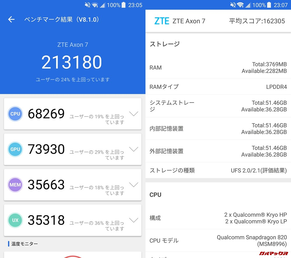 AXON 7(Android 7.1.1)実機AnTuTuベンチマークスコアは総合が213180点、3D性能が73930点。