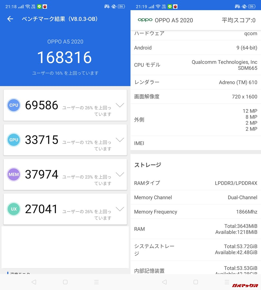 Oppo A5 2020(Android 9)実機AnTuTuベンチマークスコアは総合が168316点、3D性能が33715点。