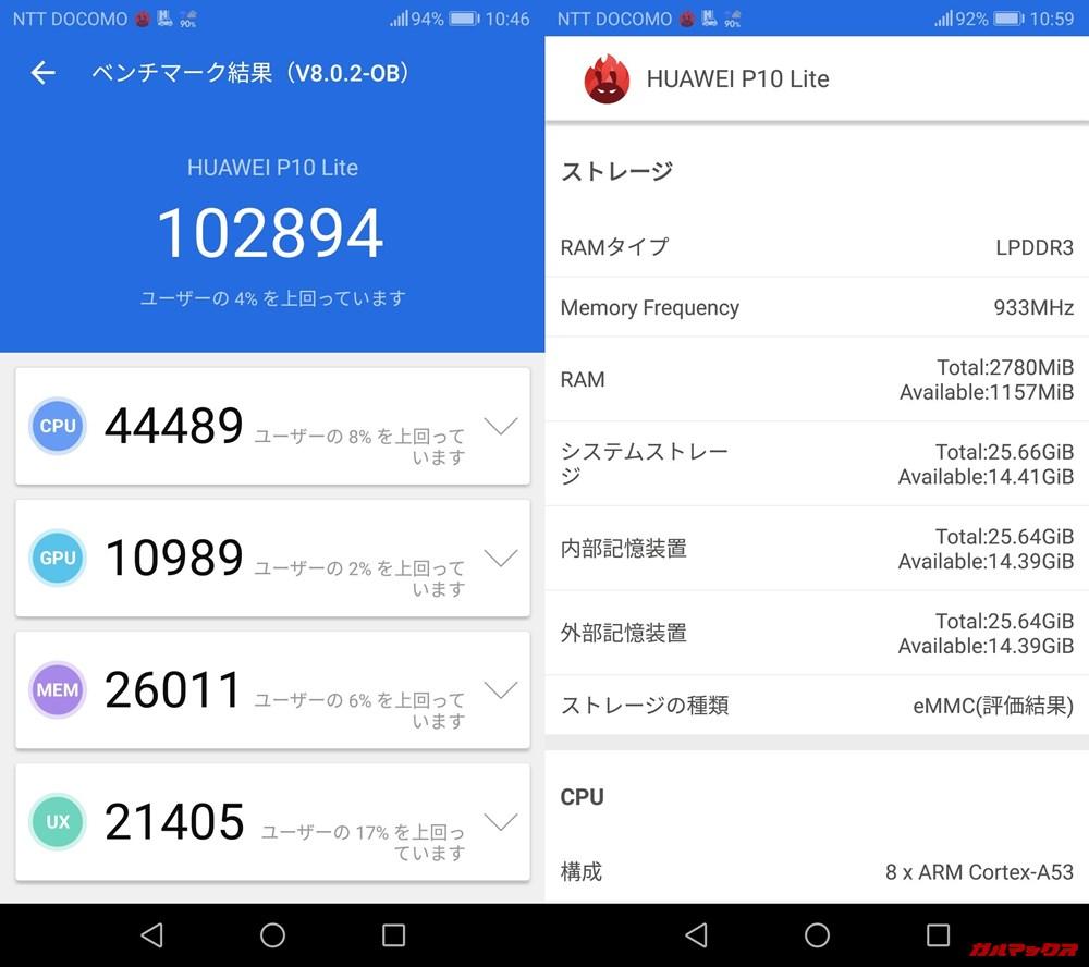 HUAWEI P10lite(Android 8)実機AnTuTuベンチマークスコアは総合が102894点、3D性能が10989点。