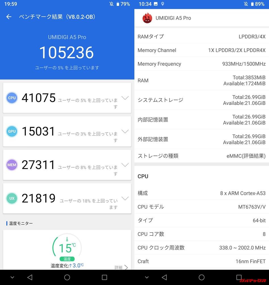 UMIDIGI A5 Pro(Android 9)実機AnTuTuベンチマークスコアは総合が105236点、3D性能が15031点。