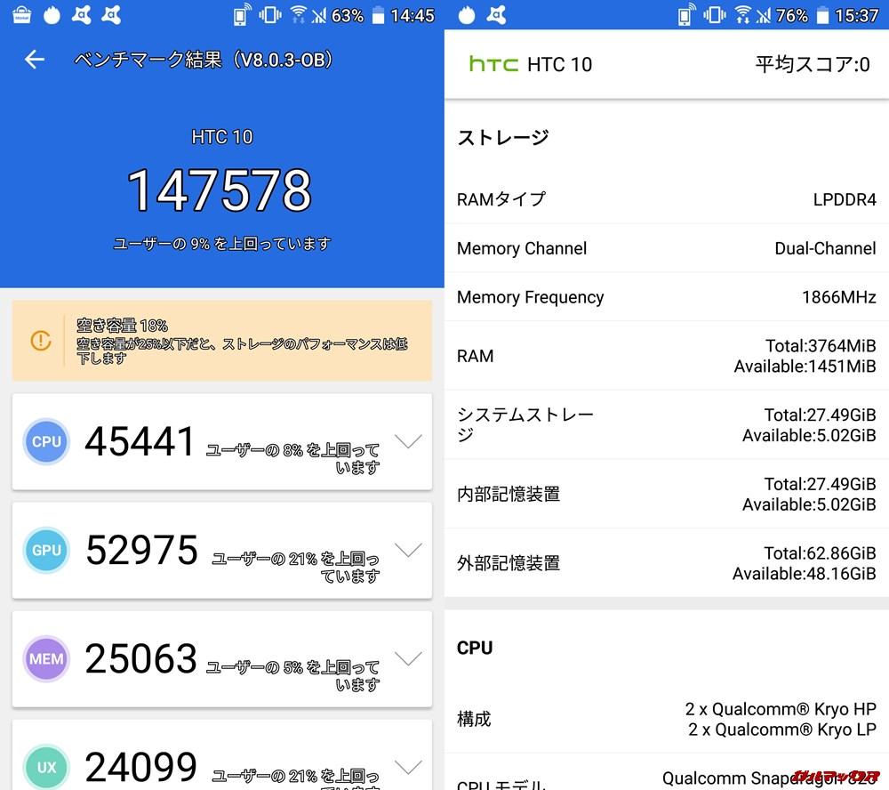 HTC 10(Android 8)実機AnTuTuベンチマークスコアは総合が147578点、3D性能が52975点。
