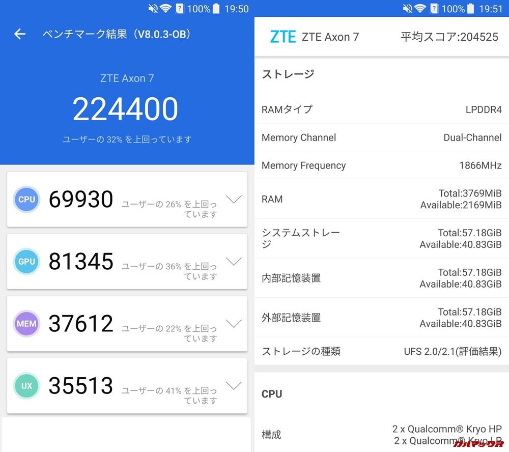AXON 7(Android 7.1.1)実機AnTuTuベンチマークスコアは総合が224400点、3D性能が81345点。