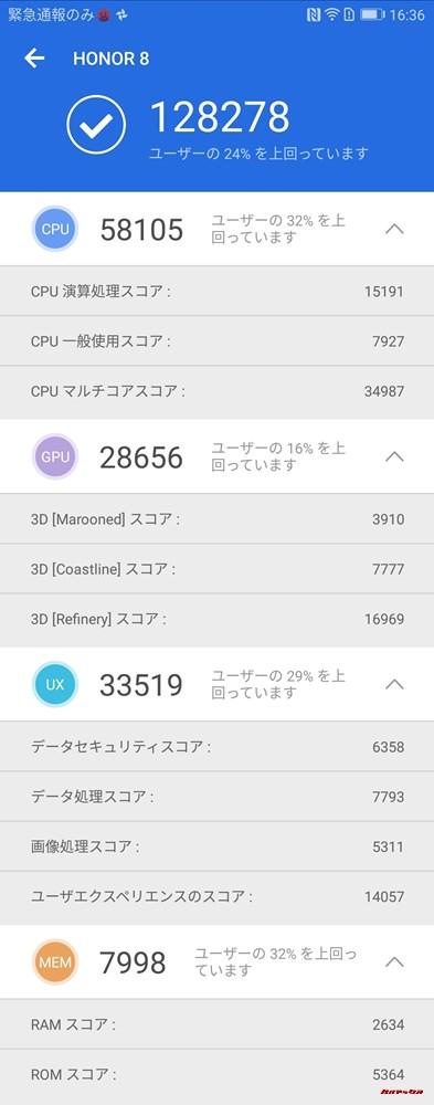 Huawei honor 8(Android 7)実機AnTuTuベンチマークスコアは総合が128278点、3D性能が28656点。