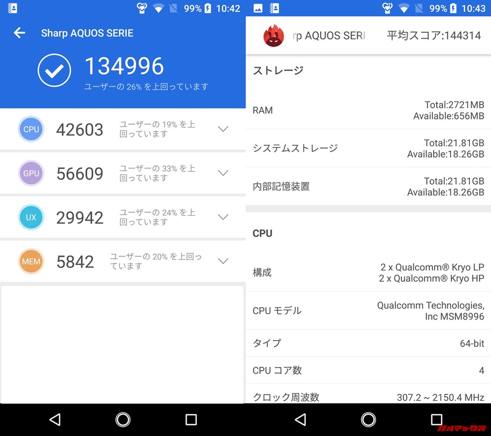 AQUOS SERIE SHV34(Android 8)実機AnTuTuベンチマークスコアは総合が134996点、3D性能が56609点。