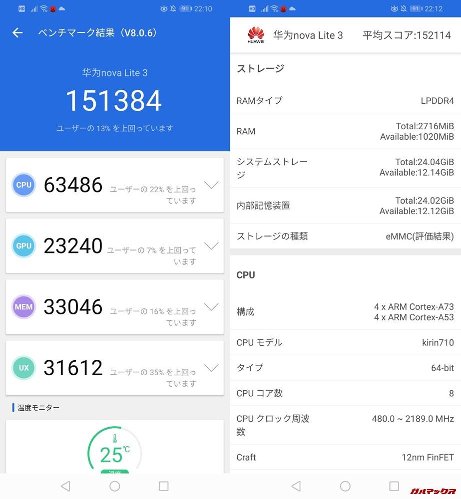 HUAWEI nova lite 3(Android 9)実機AnTuTuベンチマークスコアは総合が151384点、3D性能が23240点。