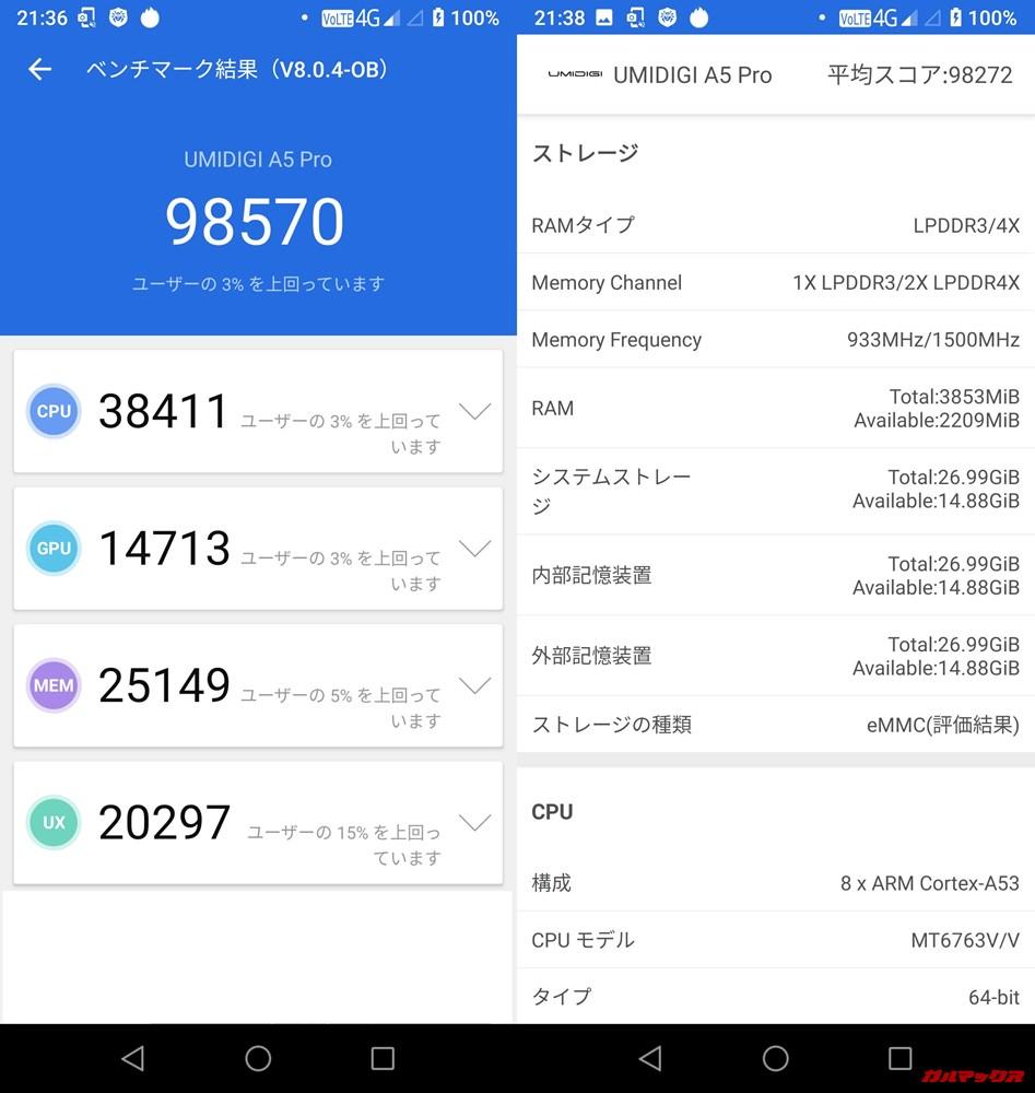 UMIDIGI A5 Pro(Android 9)実機AnTuTuベンチマークスコアは総合が98570点、3D性能が38411点。