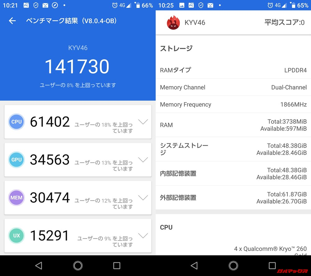 TORQUE g04(Android 9)実機AnTuTuベンチマークスコアは総合が141730点、3D性能が34563点。