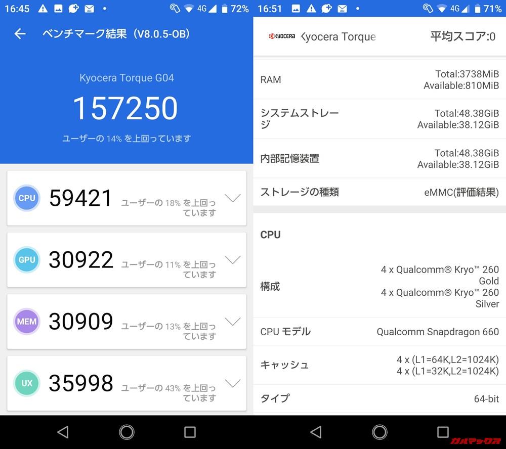 TORQUE g04(Android 9)実機AnTuTuベンチマークスコアは総合が157250点、3D性能が30922点。