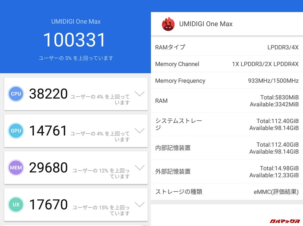 UMIDIGI One Max(Android 8.1)実機AnTuTuベンチマークスコアは総合が100331点、3D性能が14761点。