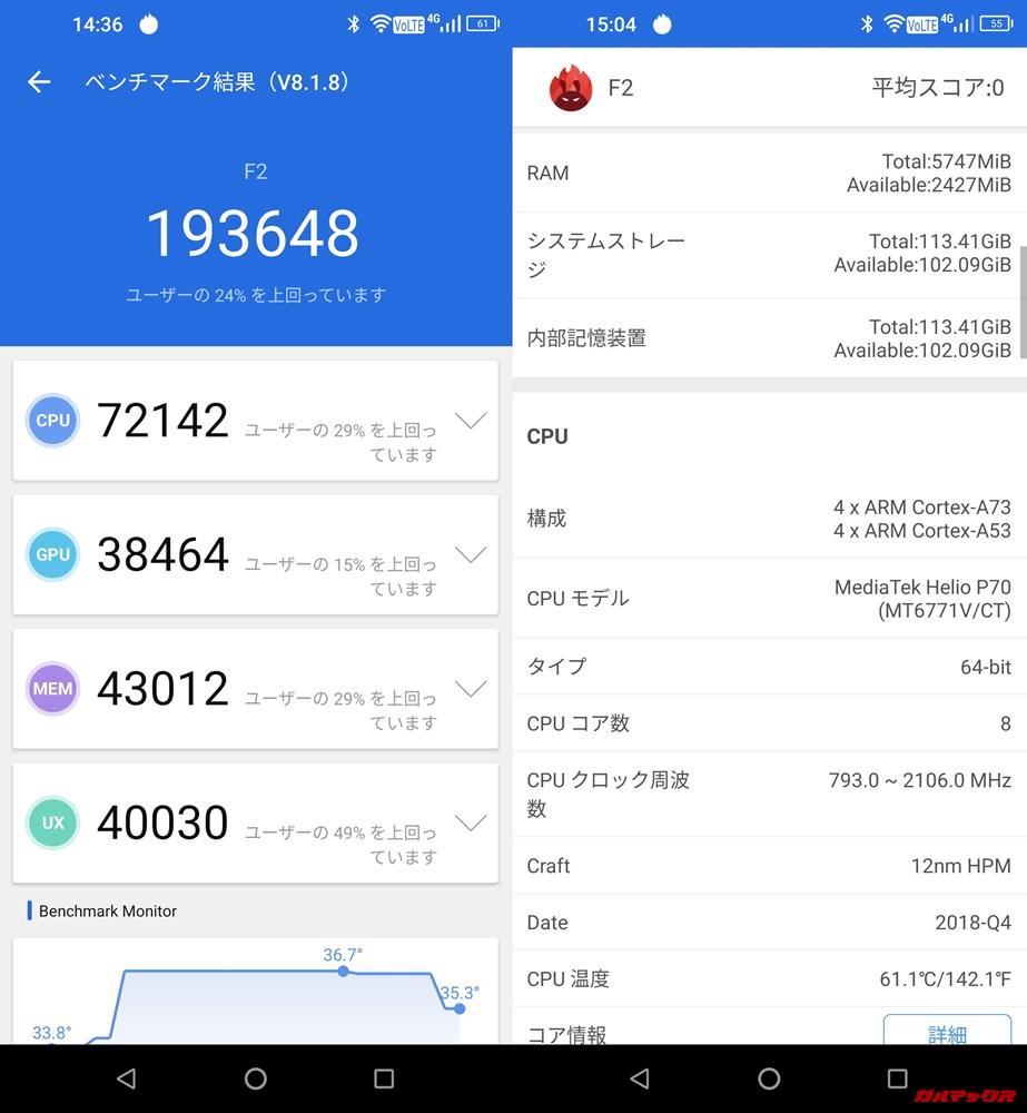 UMIDIGI F2/メモリ6GB(Android 9)実機AnTuTuベンチマークスコアは総合が193648点、3D性能が38464点。