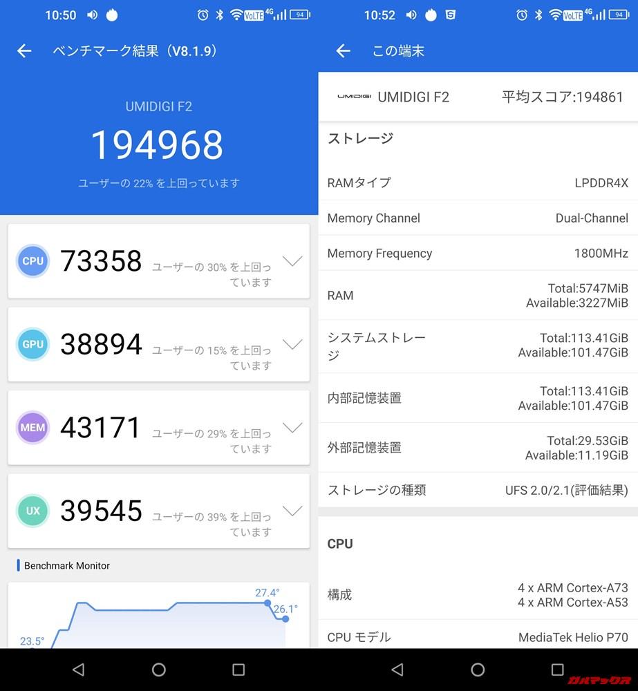 UMIDIGI F2/メモリ6GB(Android 9)実機AnTuTuベンチマークスコアは総合が194968点、3D性能が38894点。