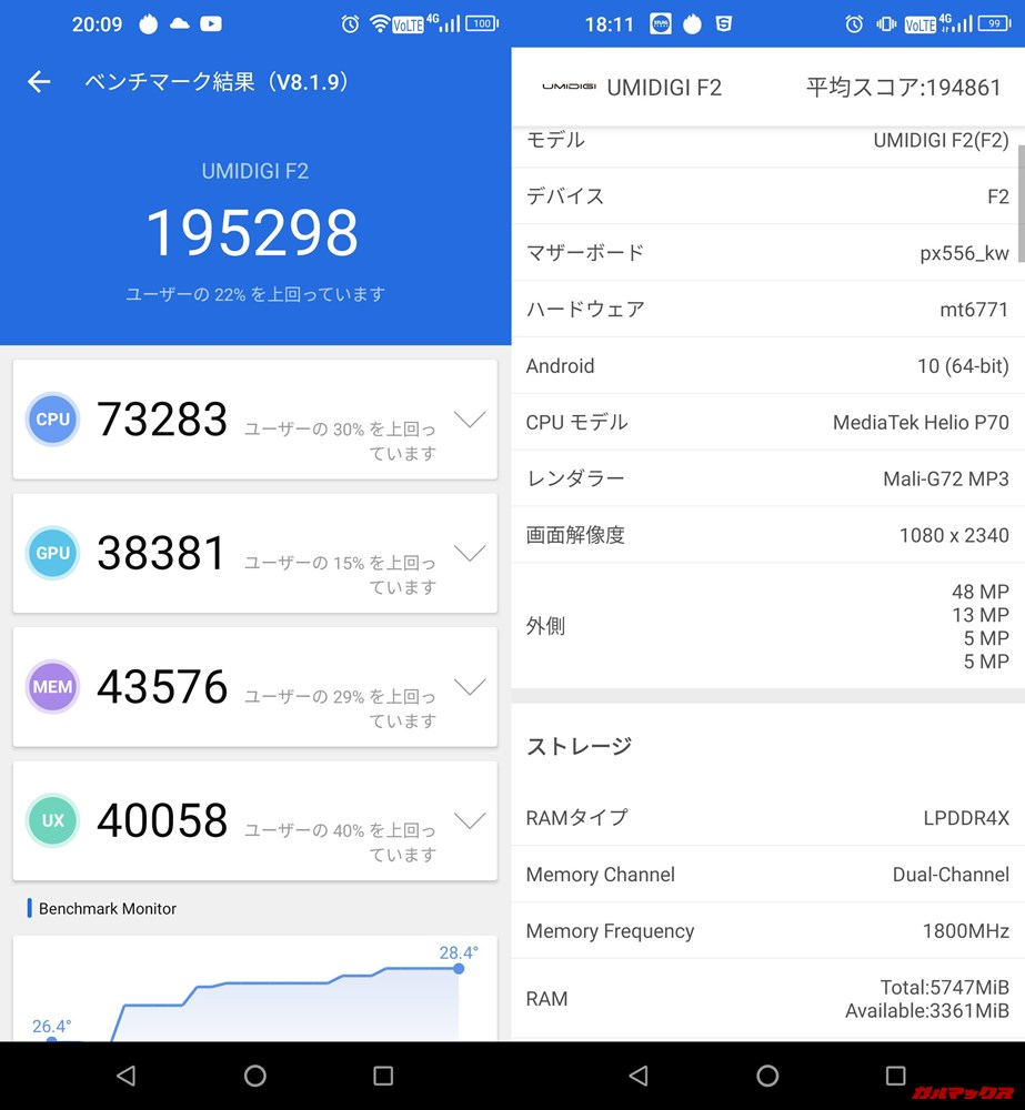 UMIDIGI F2/メモリ6GB(Android 9)実機AnTuTuベンチマークスコアは総合が195298点、3D性能が38381点。