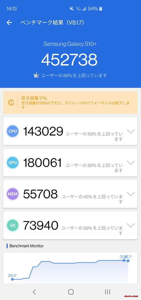 Galaxy S10+(Android 9)実機AnTuTuベンチマークスコアは総合が452738点、3D性能が180061点。
