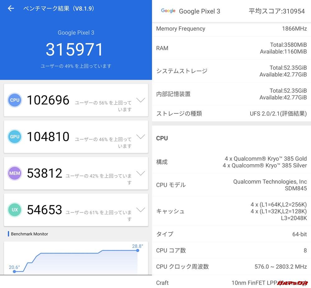 Pixel 3(Android 10)実機AnTuTuベンチマークスコアは総合が315971点、3D性能が104810点。
