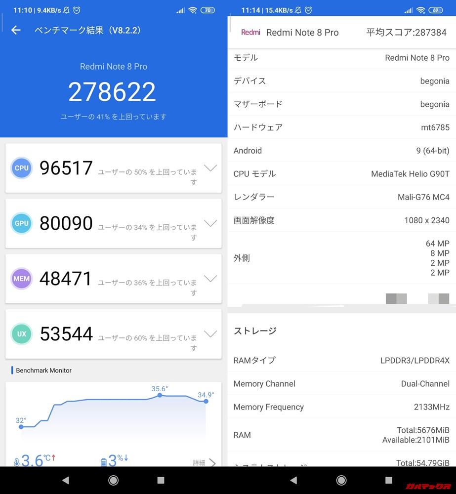 Redmi Note 8 Pro(Android 9)実機AnTuTuベンチマークスコアは総合が278622点、3D性能が80090点。