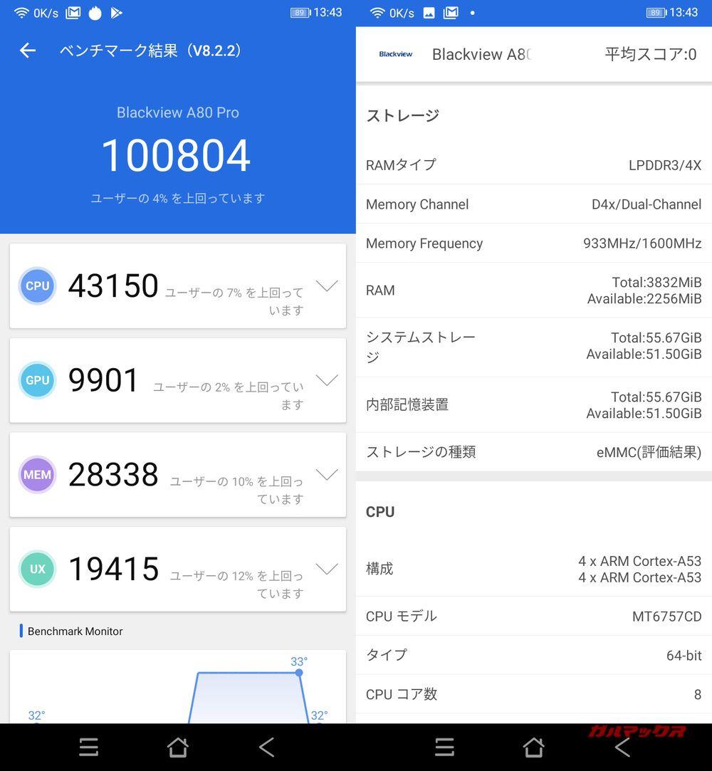 Blackview A80 Pro(Android 9)実機AnTuTuベンチマークスコアは総合が100804点、3D性能が9901点。