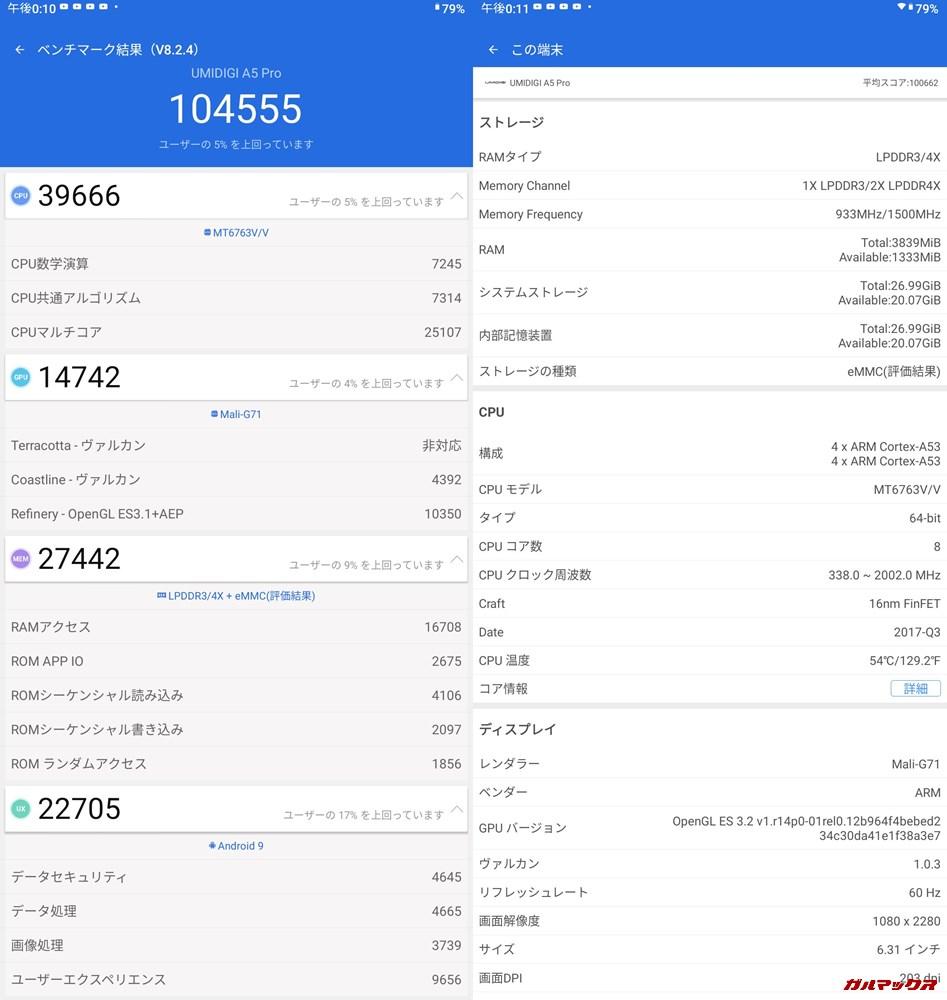 UMIDIGI A5 Pro(Android 9)実機AnTuTuベンチマークスコアは総合が104555点、3D性能が14742点。