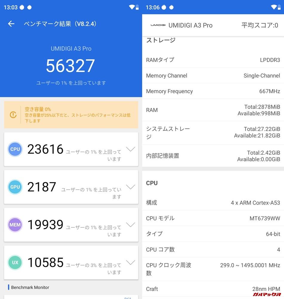 UMIDIGI A3 Pro(Android 9)実機AnTuTuベンチマークスコアは総合が56327点、3D性能が2187点。