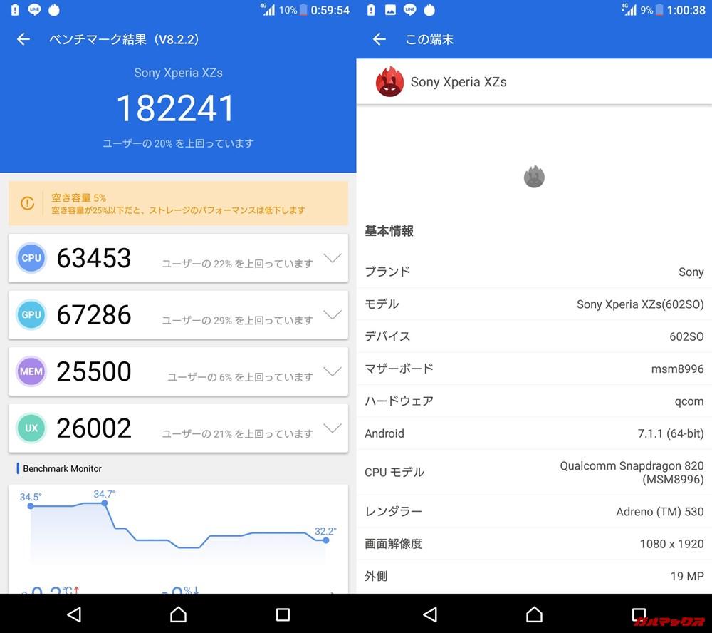SONY Xperia XZs(Android 7.1.1)実機AnTuTuベンチマークスコアは総合が182241点、3D性能が67286点。