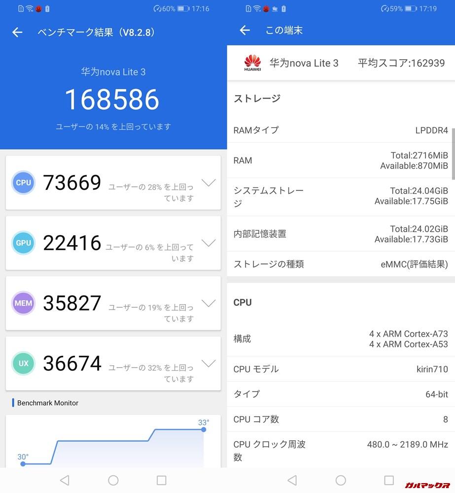 HUAWEI nova lite 3(Android 9)実機AnTuTuベンチマークスコアは総合が168586点、3D性能が22416点。