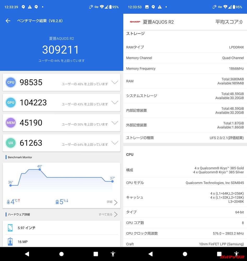 AQUOS R2(Android 10)実機AnTuTuベンチマークスコアは総合が309211点、3D性能が104223点。