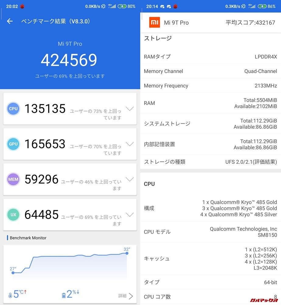 Xiaomi Mi 9T Pro/メモリ6GB版(Android 10)実機AnTuTuベンチマークスコアは総合が424569点、3D性能が165653点。