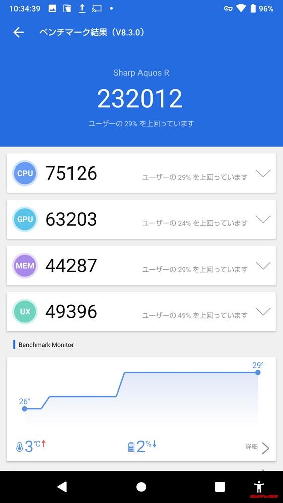 AQUOS R SHV39/auモデル(Android 9)実機AnTuTuベンチマークスコアは総合が232012点、3D性能が63203点。