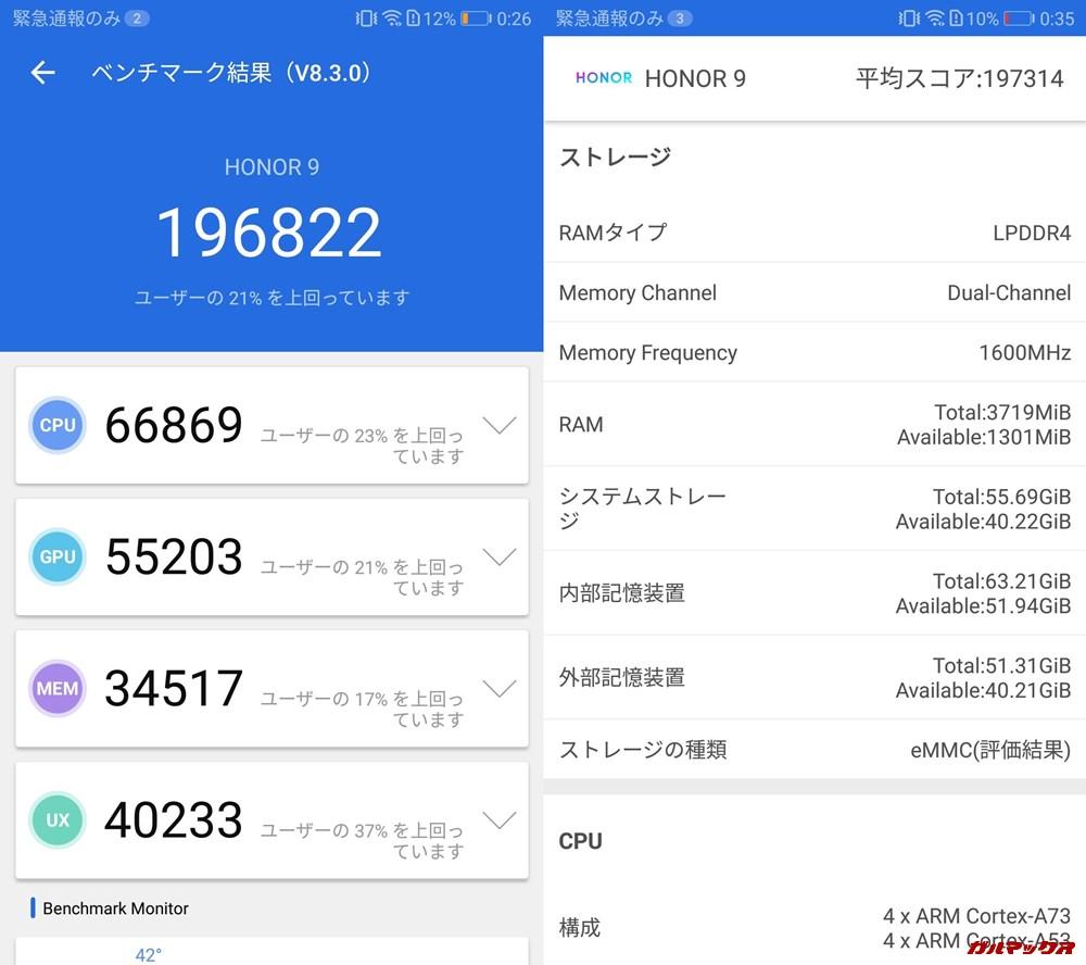 honor 9/メモリ4GB(Android 8)実機AnTuTuベンチマークスコアは総合が196822点、3D性能が55203点。