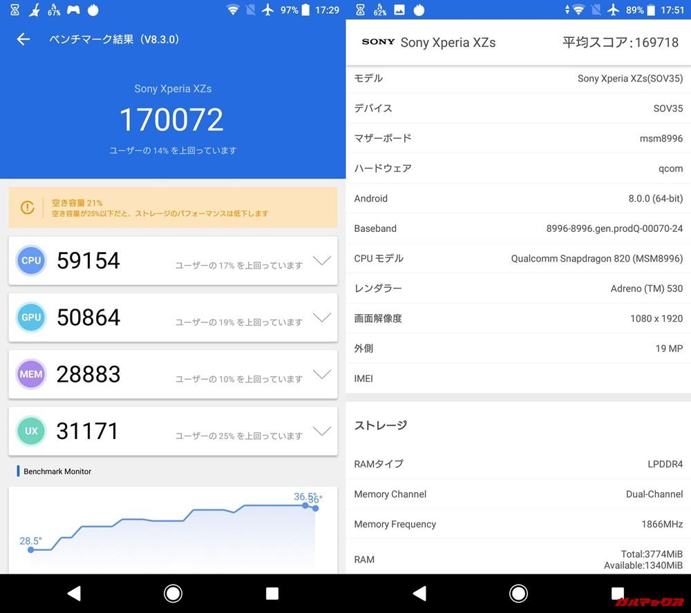 SONY Xperia XZs(Android 8)実機AnTuTuベンチマークスコアは総合が170072点、3D性能が50864点。