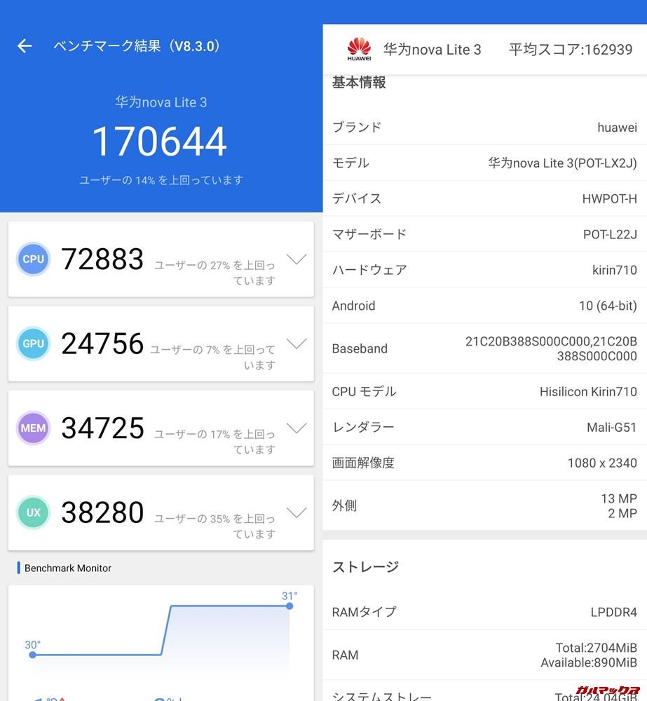 HUAWEI nova lite 3(Android 10)実機AnTuTuベンチマークスコアは総合が170644点、3D性能が24756点。