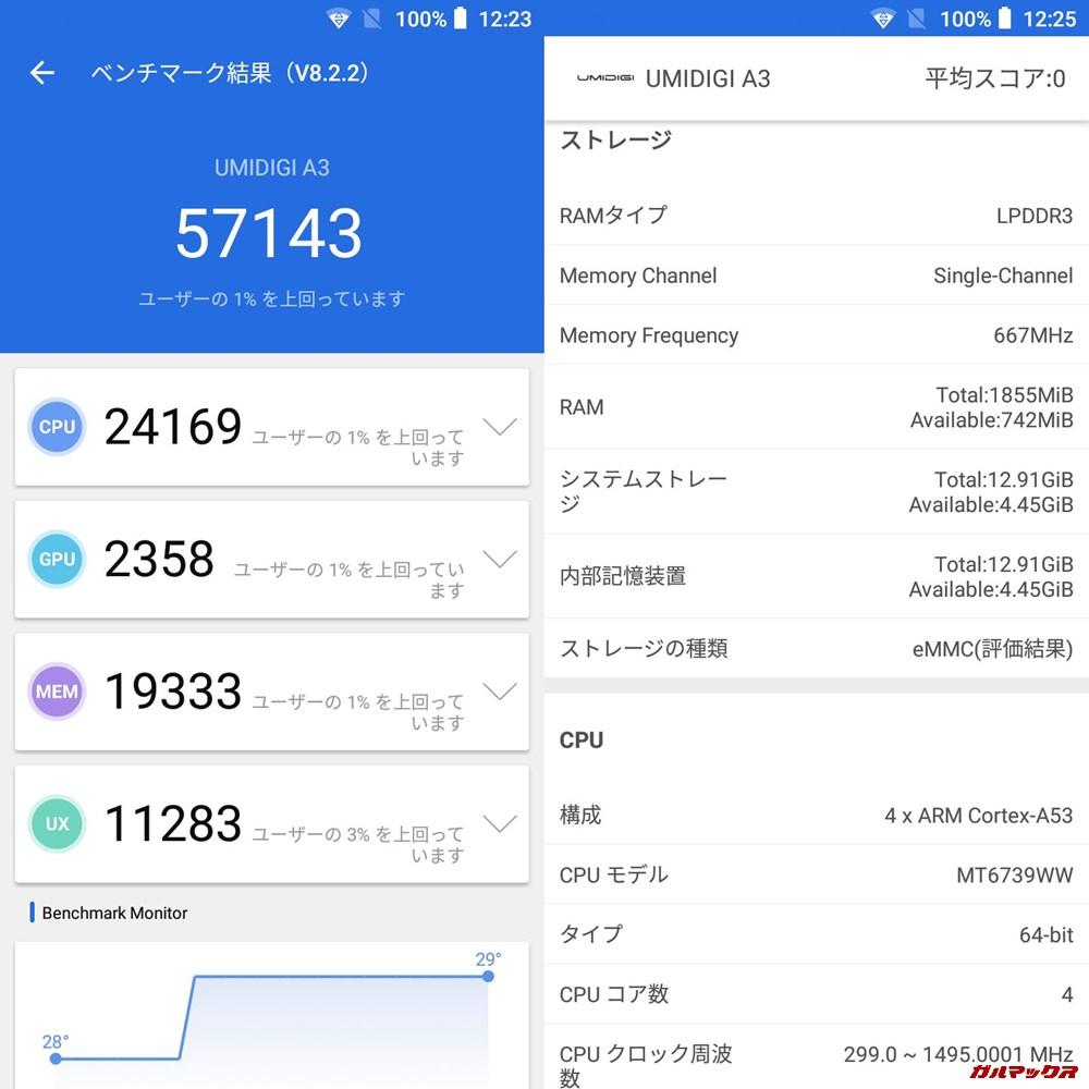 UMIDIGI A3/メモリ2GB(Android 8.1)実機AnTuTuベンチマークスコアは総合が57143点、3D性能が2358点。