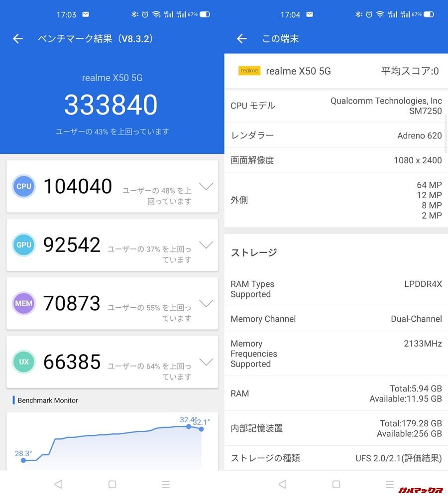 realme X50 5G(Android 10)実機AnTuTuベンチマークスコアは総合が333840点、3D性能が92542点。