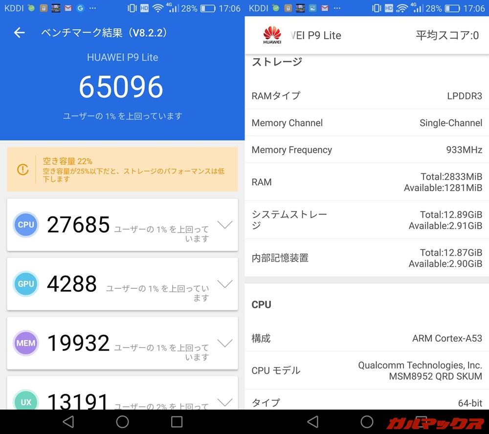 Huawei P9 lite Premium(Android 6.0.1)実機AnTuTuベンチマークスコアは総合が65096点、GPU性能が4288点。
