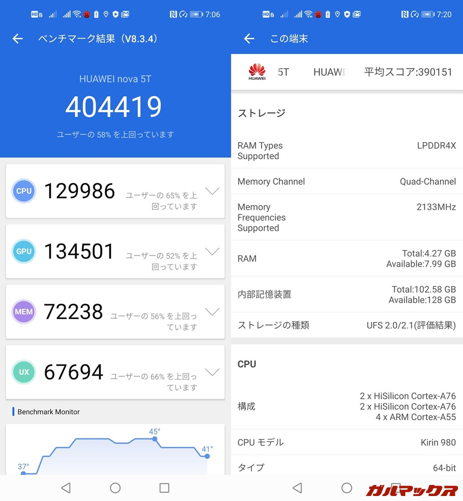Huawei nova 5T(Android 10)実機AnTuTuベンチマークスコアは総合が404419点、GPU性能が134501点。