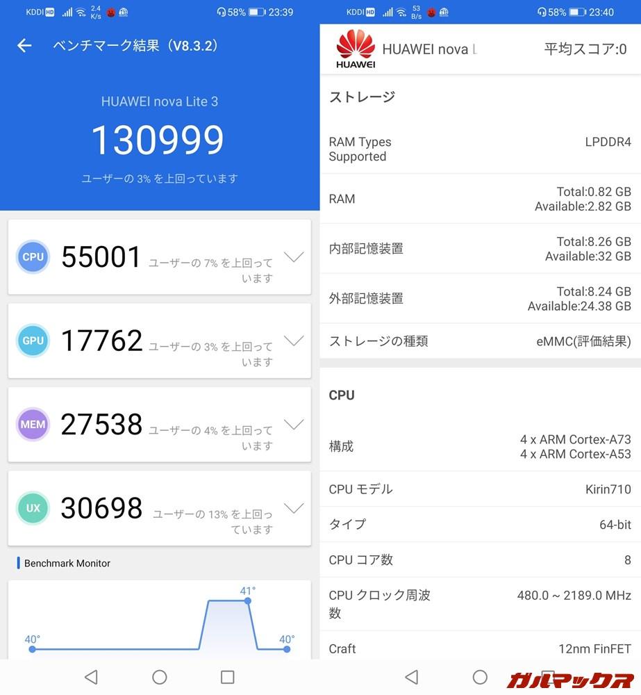 HUAWEI nova lite 3(Android 10)実機AnTuTuベンチマークスコアは総合が130999点、GPU性能が17762点。