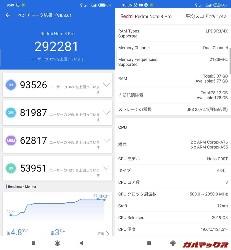 Redmi Note 8 Pro/メモリ6GB(Android 10)実機AnTuTuベンチマークスコアは総合が292281点、GPU性能が81987点。