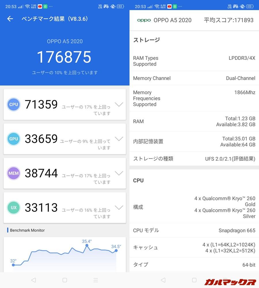 OPPO A5 2020(Android 9)実機AnTuTuベンチマークスコアは総合が176875点、GPU性能が33659点。