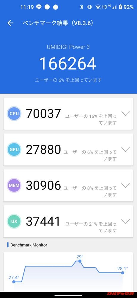 UMIDIGI Power 3(Android 10)実機AnTuTuベンチマークスコアは総合が166264点、GPU性能が27880点。
