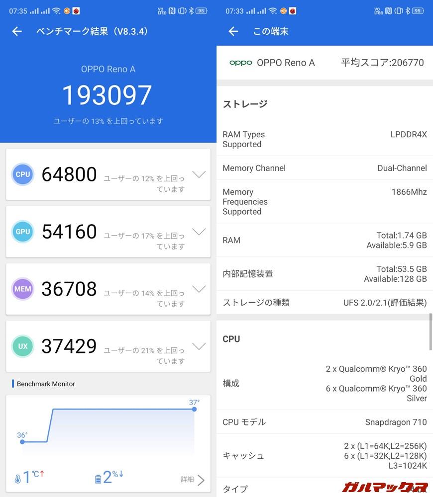 OPPO Reno A(Android 9)実機AnTuTuベンチマークスコアは総合が193097点、GPU性能が54160点。