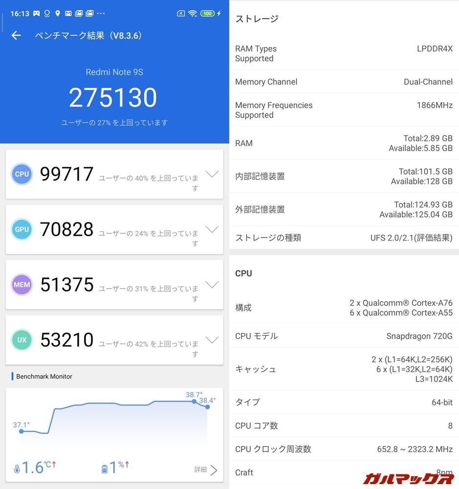 Redmi Note 9S/メモリ6GB(Android 10)実機AnTuTuベンチマークスコアは総合が275130点、GPU性能が70828点。