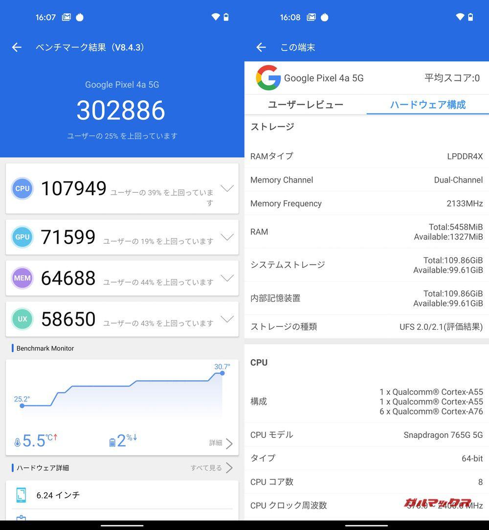 Pixel 4a (5G)(Android 11)実機AnTuTuベンチマークスコアは総合が302886点、GPU性能が71599点。