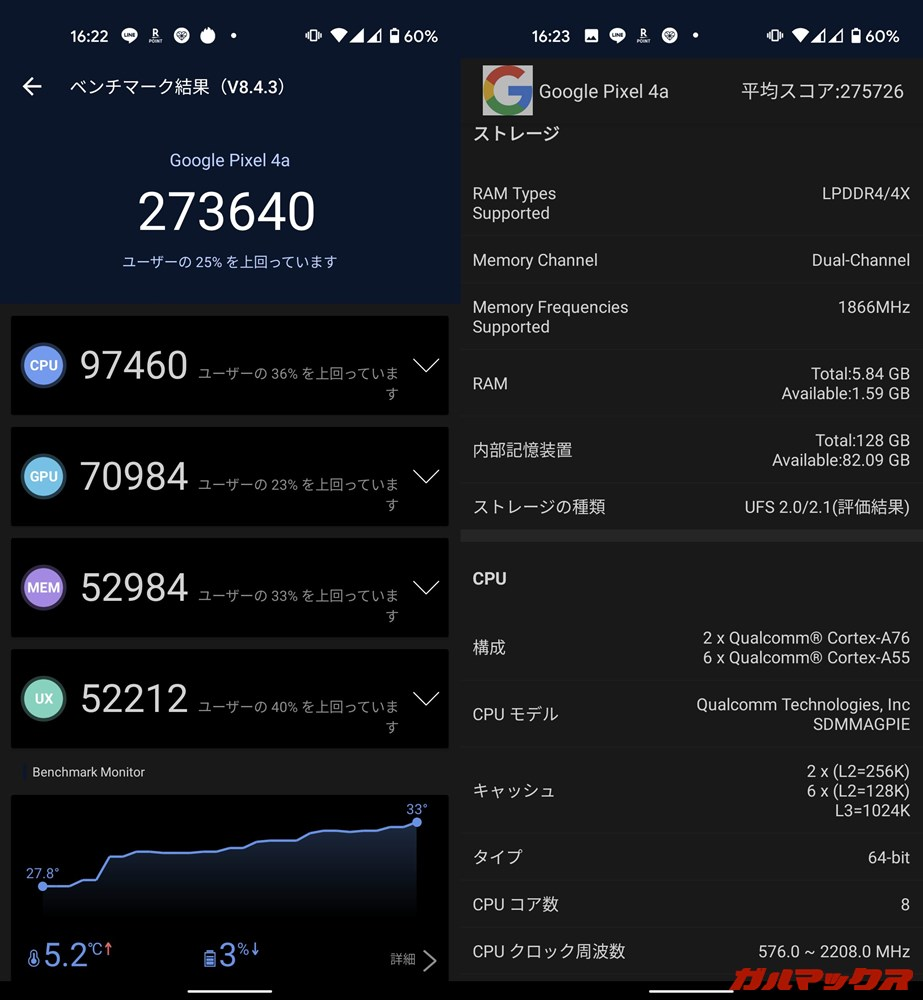 Pixel 4a(Android 10)実機AnTuTuベンチマークスコアは総合が273640点、GPU性能が70984点。