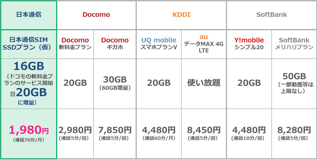 日本通信のSSDプラン