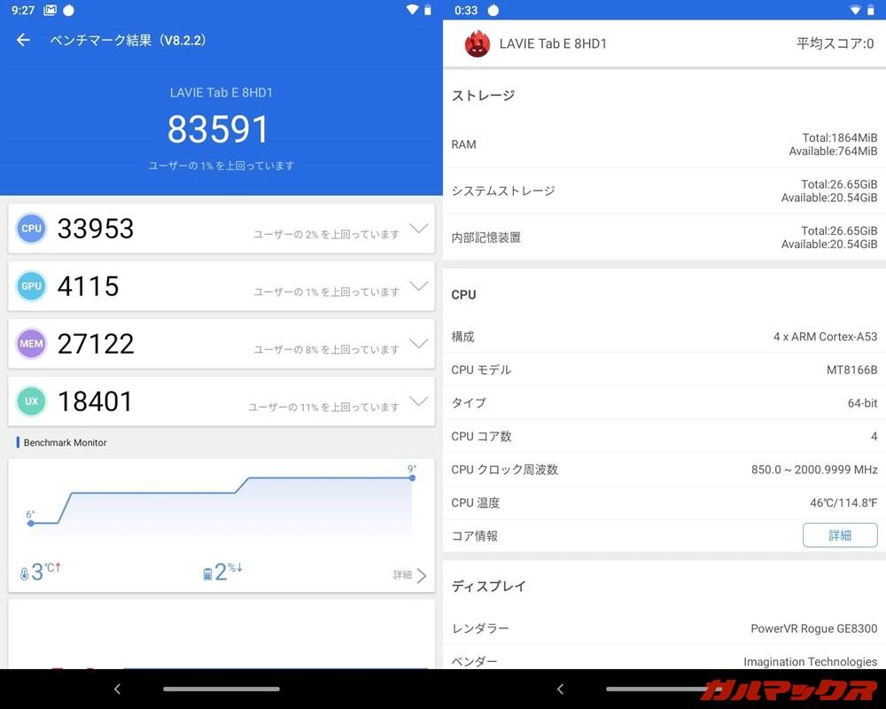 LAVIE Tab E(TE580/KAS)(Android 9)実機AnTuTuベンチマークスコアは総合が83591点、GPU性能が4115点。
